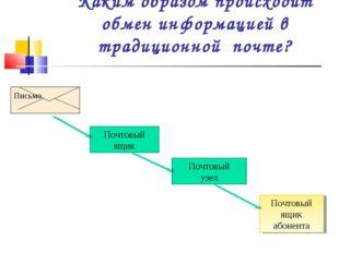 Каким образом происходит обмен информацией в традиционной почте? Почтовый ящи