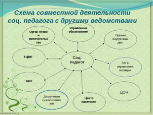 Схема совместной деятельности соц. педагога с другими ведомствами Департамент