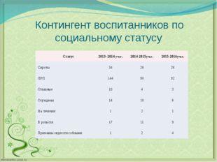Контингент воспитанников по социальному статусу Статус 2013–2014уч.г. 2014-20