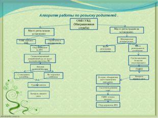 Алгоритм работы по розыску родителей . ОМП УВД (Миграционная служба) Место ре