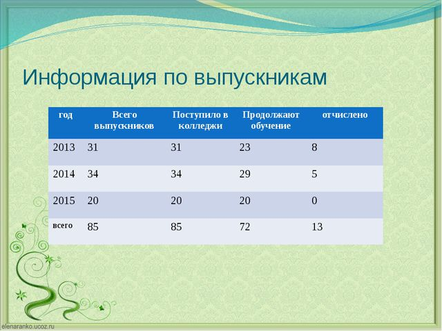 Информация по выпускникам год Всего выпускников Поступилов колледжи Продолжаю...