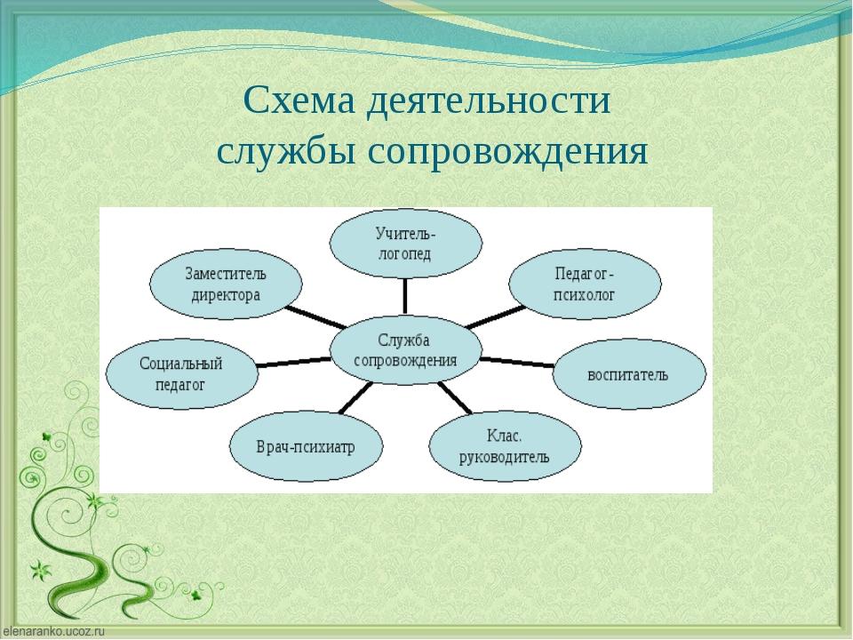 Схема деятельности службы сопровождения