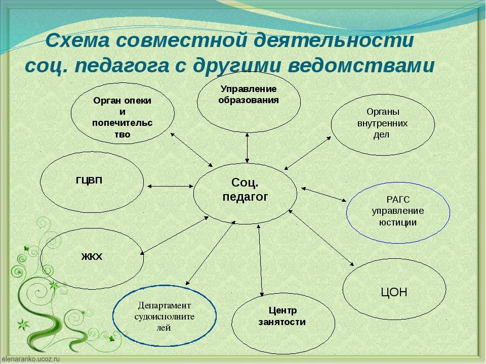 Схема совместной деятельности соц. педагога с другими ведомствами Департамент...
