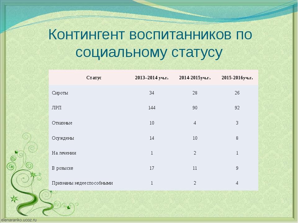 Контингент воспитанников по социальному статусу Статус 2013–2014уч.г. 2014-20...