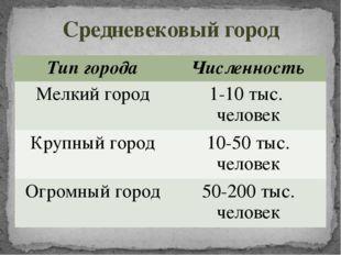 Средневековый город Тип города Численность Мелкий город 1-10 тыс. человек Кру