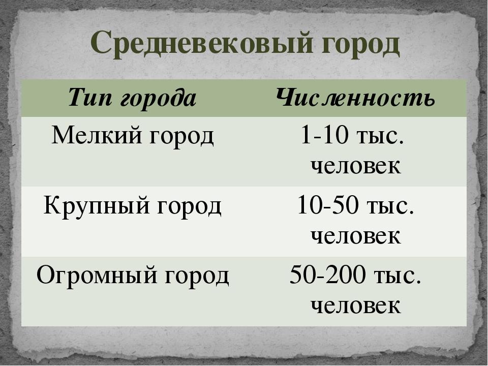 Средневековый город Тип города Численность Мелкий город 1-10 тыс. человек Кру...