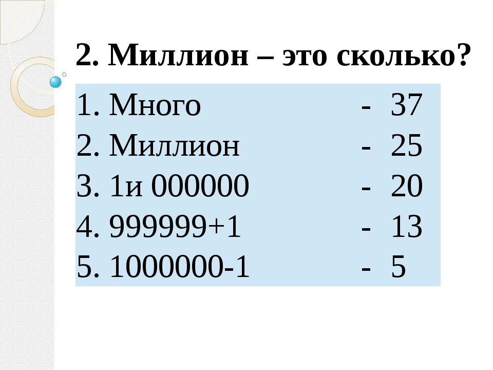 2. Миллион – это сколько? 1.Много - 37 2.Миллион - 25 3.1и 000000 - 20 4.9999...