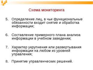 Схема мониторинга 5. Определение лиц, в чьи функциональные обязанности входит