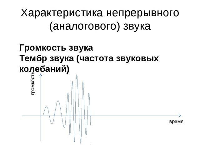 Характеристика непрерывного (аналогового) звука Громкость звука Тембр звука (...