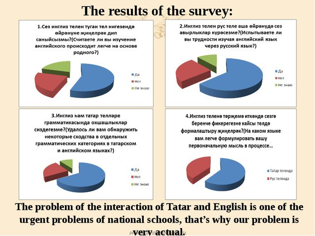 The results of the survey: The problem of the interaction of Tatar and Englis...