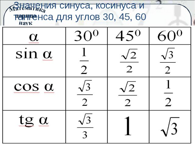 Значения синуса, косинуса и тангенса для углов 30, 45, 60 царица