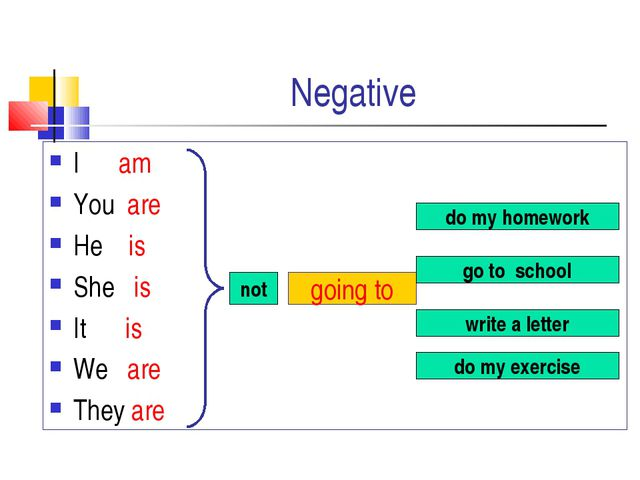 Negative I am You are He is She is It is We are They are not going to do my h...