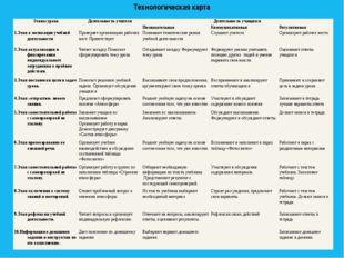 Технологическая карта Этапы урока Деятельность учителя Деятельность учащихся