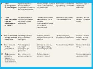 6. Этаппроговаривание во внешней речи. Организует учебное взаимодействие и о