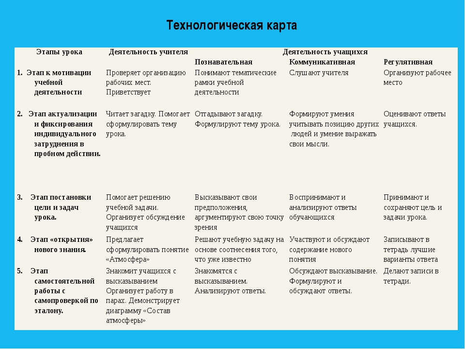 Технологическая карта Этапы урока Деятельность учителя Деятельность учащихся...