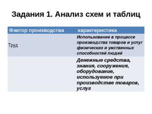 Задания 1. Анализ схем и таблиц Фактор производства характеристика Труд Испол