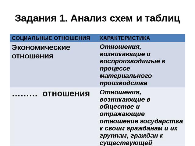 Задания 1. Анализ схем и таблиц СОЦИАЛЬНЫЕ ОТНОШЕНИЯ ХАРАКТЕРИСТИКА Экономиче...