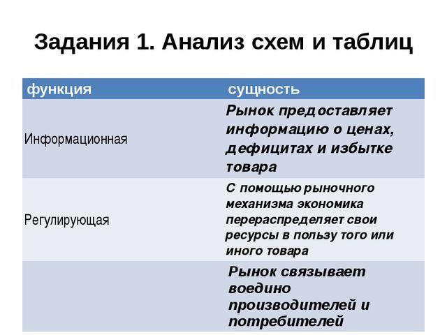 Задания 1. Анализ схем и таблиц функция сущность Информационная Рынокпредоста...