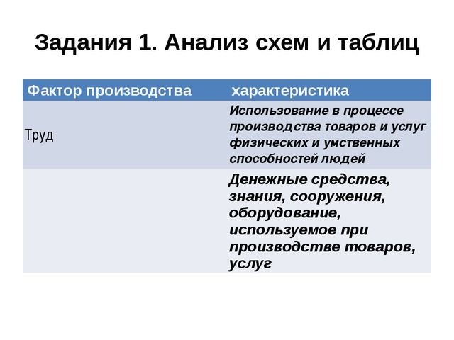 Задания 1. Анализ схем и таблиц Фактор производства характеристика Труд Испол...