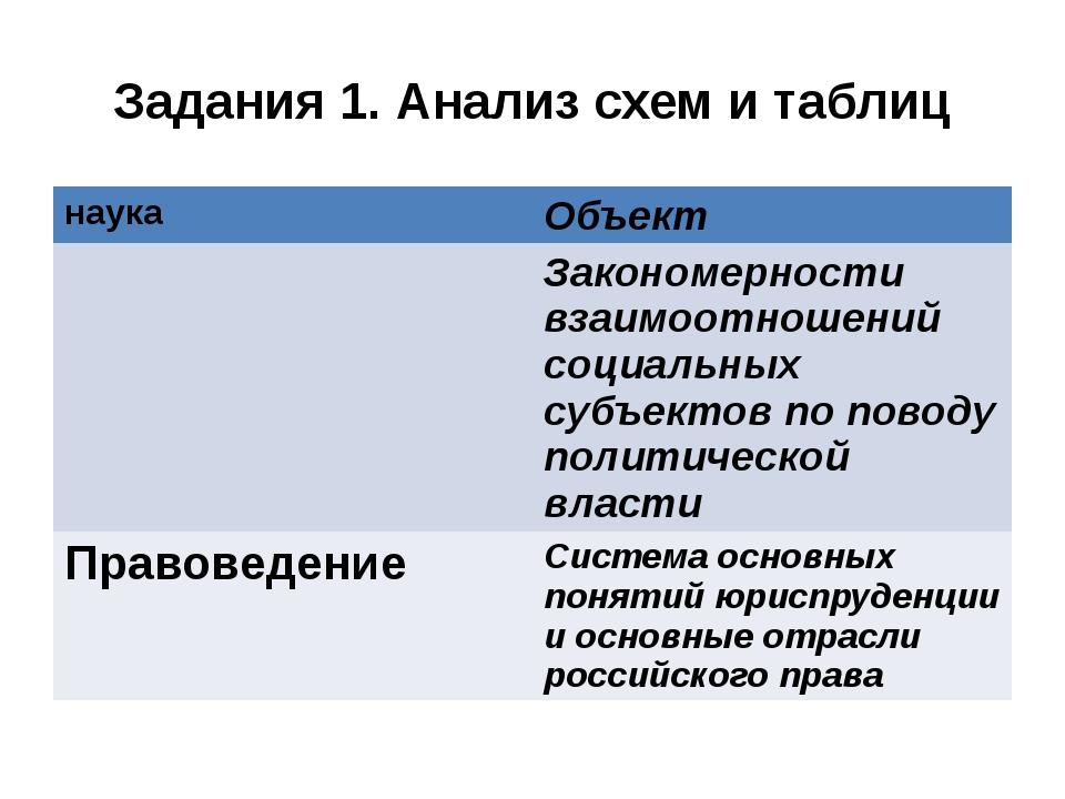 Задания 1. Анализ схем и таблиц наука Объект Закономерности взаимоотношений с...