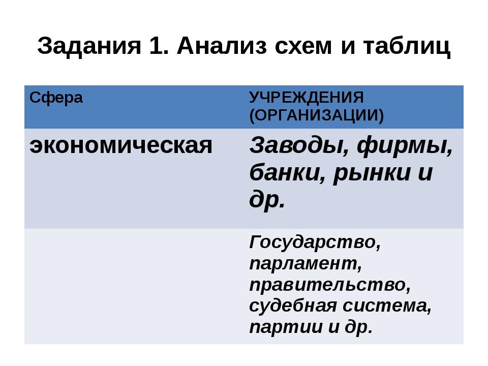 Задания 1. Анализ схем и таблиц Сфера УЧРЕЖДЕНИЯ (ОРГАНИЗАЦИИ) экономическая...