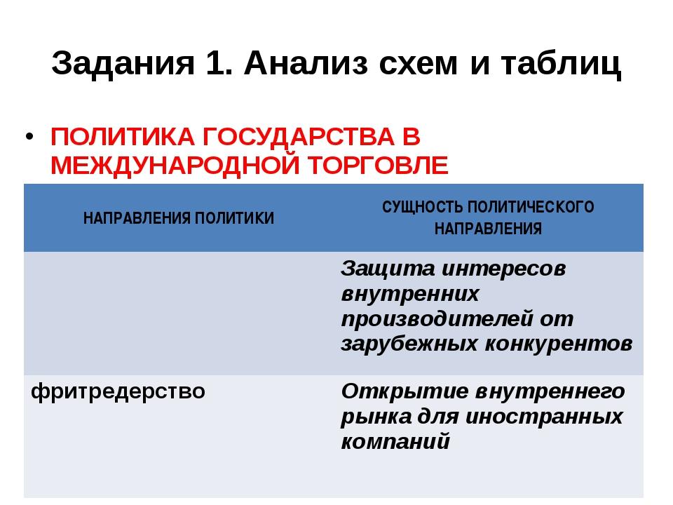 Задания 1. Анализ схем и таблиц ПОЛИТИКА ГОСУДАРСТВА В МЕЖДУНАРОДНОЙ ТОРГОВЛЕ...