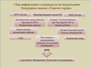 Сбор информации о кандидатах на награждение Нагрудным знаком «Горячее сердце