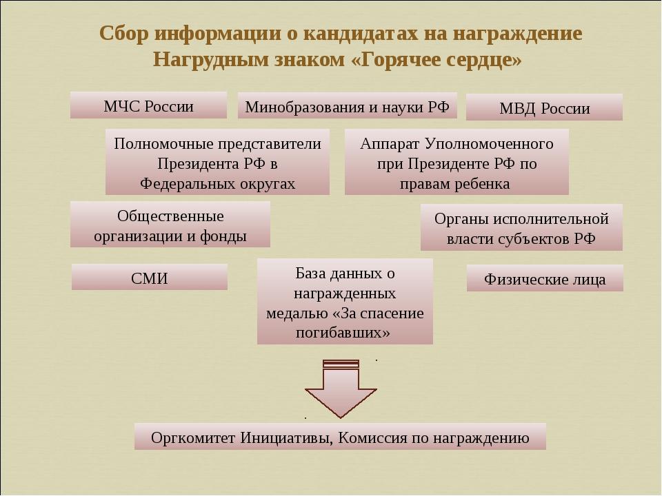 Сбор информации о кандидатах на награждение Нагрудным знаком «Горячее сердце...