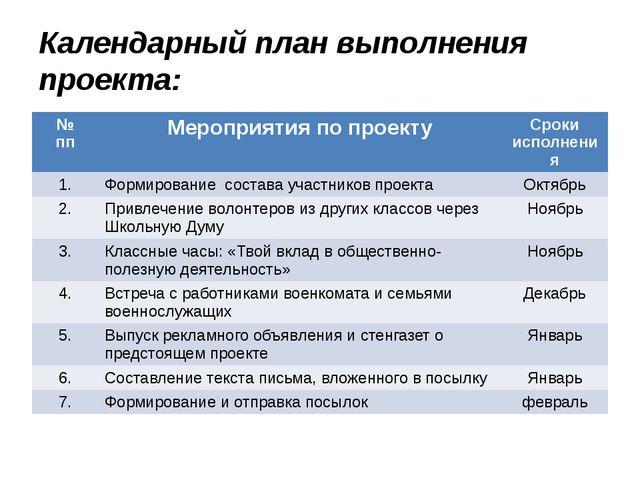 Календарный план выполнения проекта: № пп Мероприятия по проекту Срокиисполне...