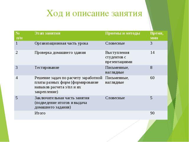 Ход и описание занятия № п/нЭтап занятияПриемы и методыВремя, мин 1Органи...