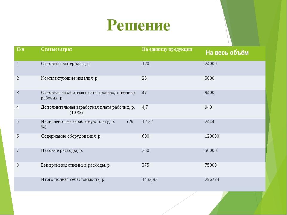 Решение П/нСтатьи затратНа единицу продукцииНа весь объём 1Основные матер...