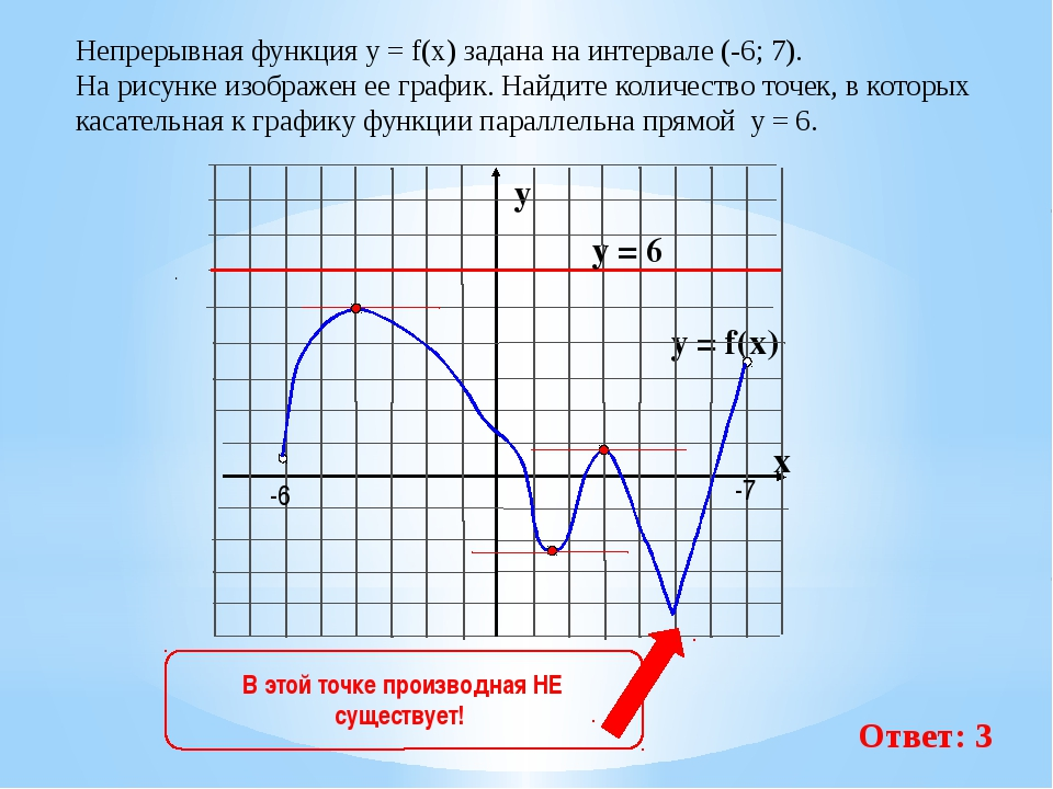 Непрерывная функция у = f(x) задана на интервале (-6; 7). На рисунке изображ...