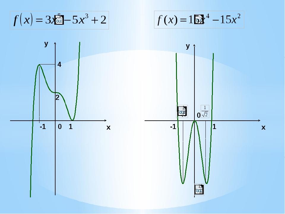 x y y x 2 -1 1 4 0 -1 1 0