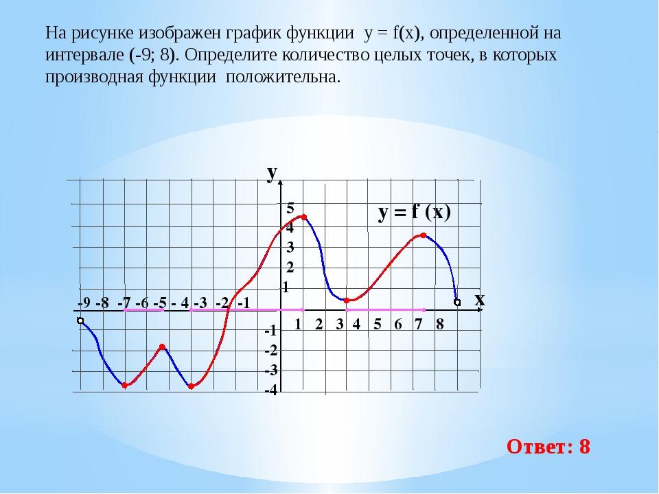 -9 -8 -7 -6 -5 - 4 -3 -2 -1 1 2 3 4 5 6 7 8 На рисунке изображен графикфунк...