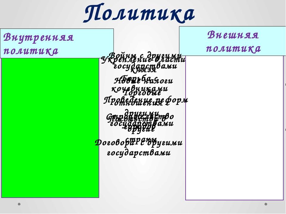Политика Внутренняя политика Внешняя политика Укрепление власти князя Борьба...
