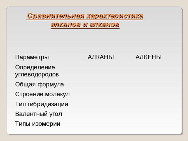 Сравнительная характеристика алканов и алкенов Параметры АЛКАНЫАЛКЕНЫ Опред...