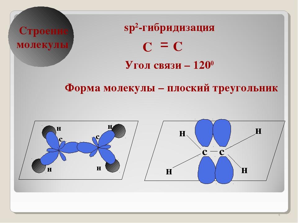 * δ Строение молекулы sp2-гибридизация Угол связи – 1200 Форма молекулы – пло...