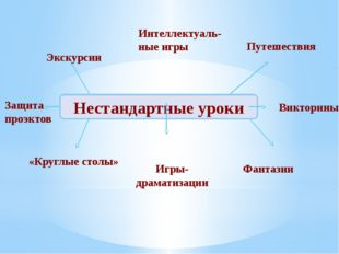 Нестандартные уроки Защита проэктов Экскурсии Интеллектуаль- ные игры Путешес