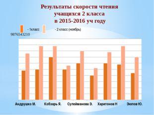 Результаты скорости чтения учащихся 2 класса в 2015-2016 уч году - 1класс - 2