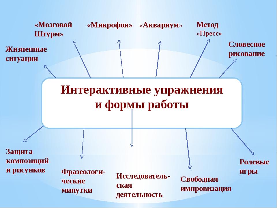 Интерактивные упражнения и формы работы Жизненные ситуации «Мозговой Штурм»...