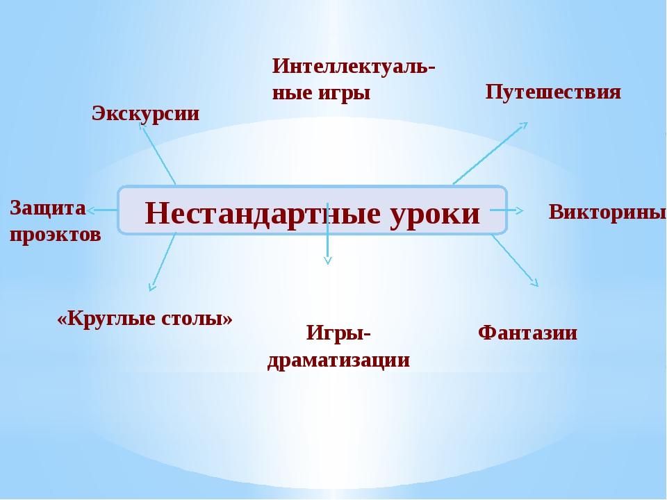 Нестандартные уроки Защита проэктов Экскурсии Интеллектуаль- ные игры Путешес...