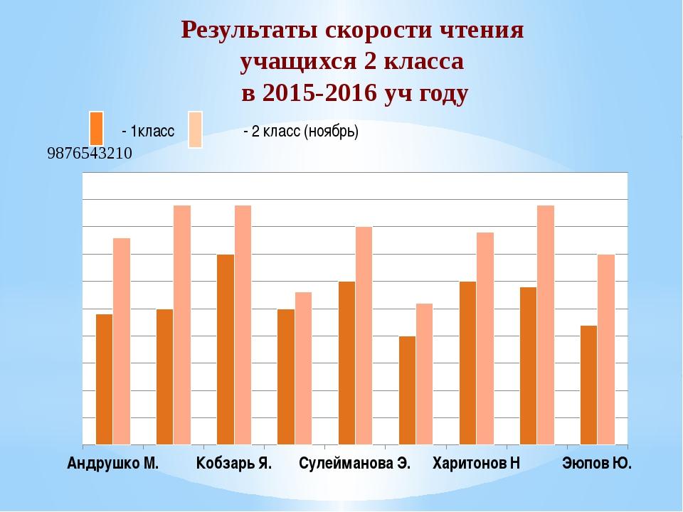 Результаты скорости чтения учащихся 2 класса в 2015-2016 уч году - 1класс - 2...