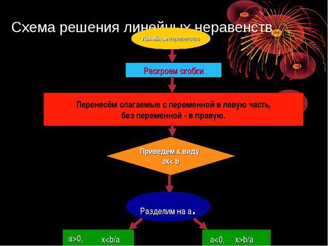 Схема решения линейных неравенств Линейное неравенство Перенесём слагаемые с...