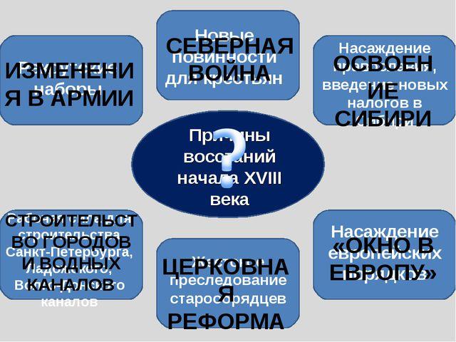 Причины восстаний начала XVIII века Рекрутские наборы Новые повинности для кр...