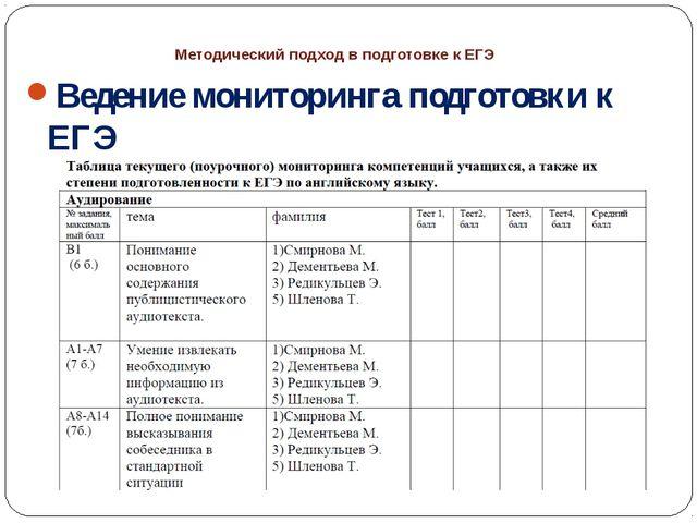 Методический подход в подготовке к ЕГЭ Ведение мониторинга подготовки к ЕГЭ