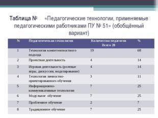 Таблица № «Педагогические технологии, применяемые педагогическими работниками