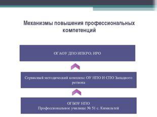 Механизмы повышения профессиональных компетенций Сервисный методический компл
