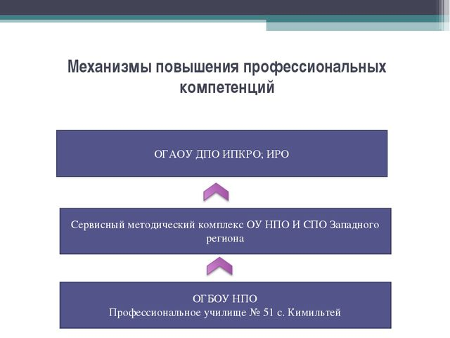 Механизмы повышения профессиональных компетенций Сервисный методический компл...