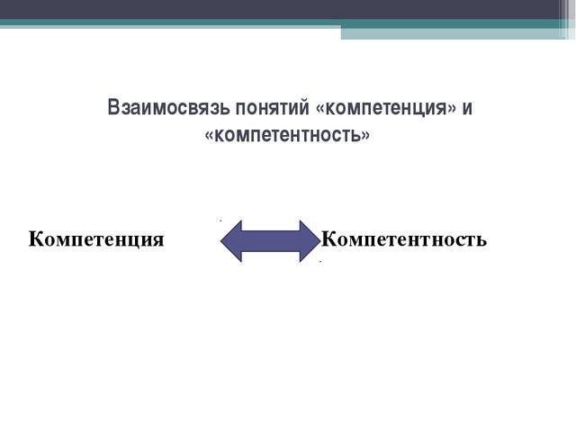 Взаимосвязь понятий «компетенция» и «компетентность» Компетенция Компетентность