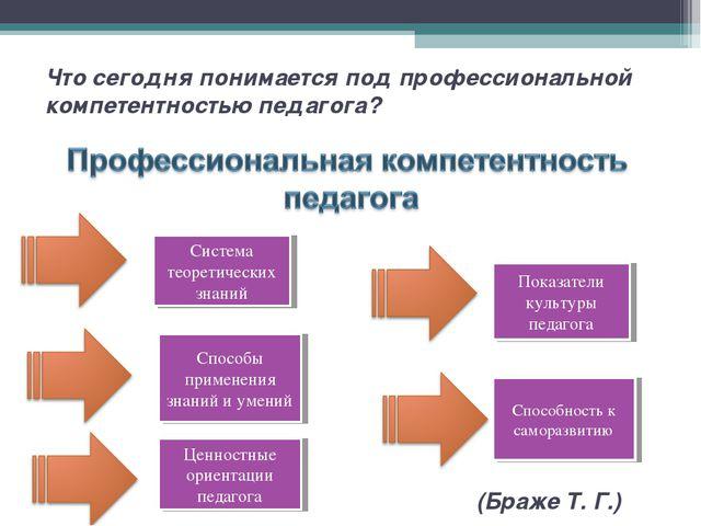 Что сегодня понимается под профессиональной компетентностью педагога? Система...